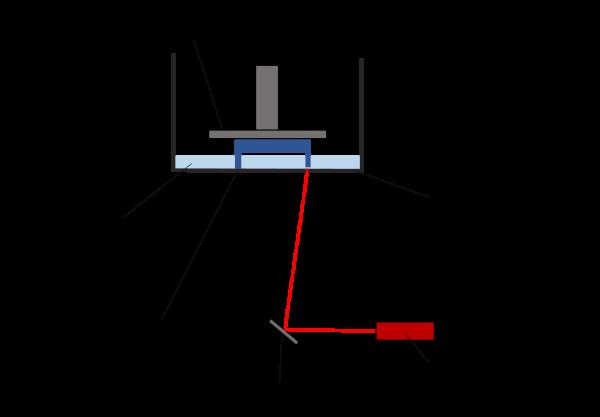 Skizze 3D-Druck Verfahren SLA / LL Verfahren